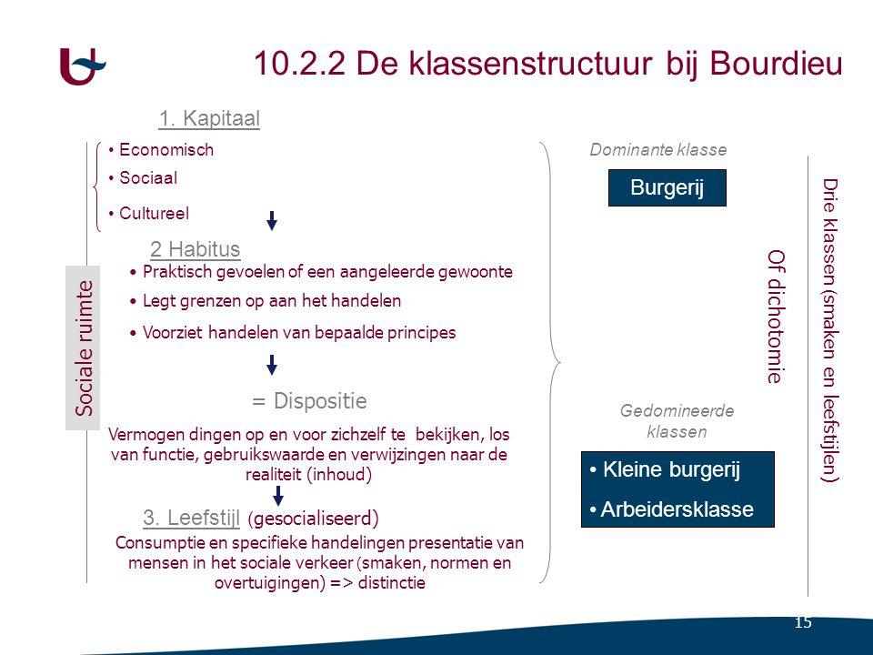 15 10.2.2 De klassenstructuur bij Bourdieu 1. Kapitaal Economisch Sociaal Cultureel 3. Leefstijl ( gesocialiseerd) Burgerij Dominante klasse Gedominee