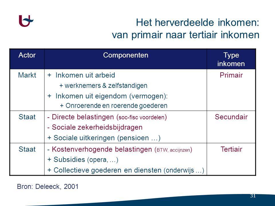 31 Het herverdeelde inkomen: van primair naar tertiair inkomen ActorComponentenType inkomen Markt+ Inkomen uit arbeid + werknemers & zelfstandigen + Inkomen uit eigendom (vermogen): + Onroerende en roerende goederen Primair Staat- Directe belastingen ( soc-fisc voordelen ) - Sociale zekerheidsbijdragen + Sociale uitkeringen (pensioen …) Secundair Staat- Kostenverhogende belastingen ( BTW, accijnzen ) + Subsidies (opera, …) + Collectieve goederen en diensten (onderwijs …) Tertiair Bron: Deleeck, 2001