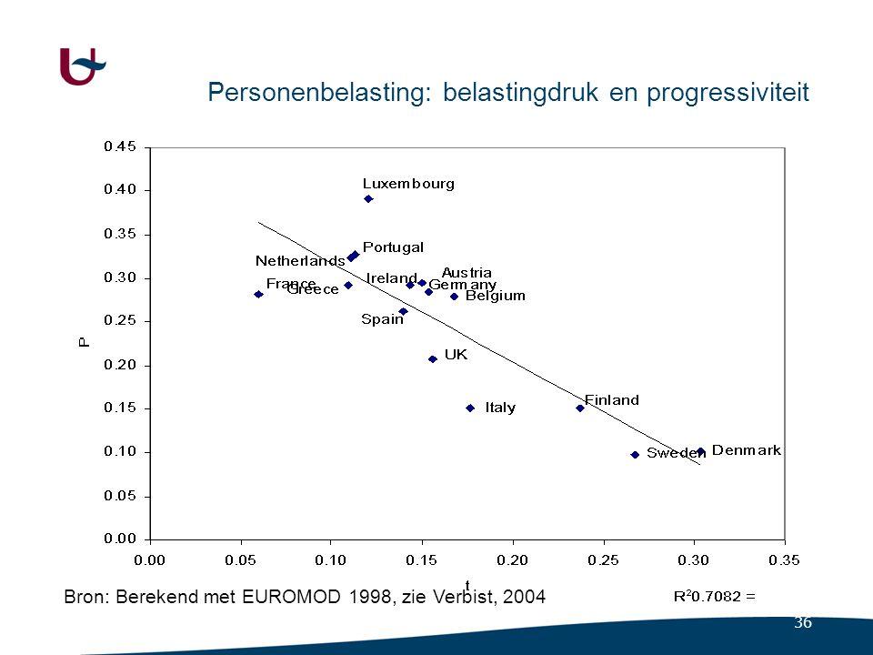 36 Personenbelasting: belastingdruk en progressiviteit Bron: Berekend met EUROMOD 1998, zie Verbist, 2004