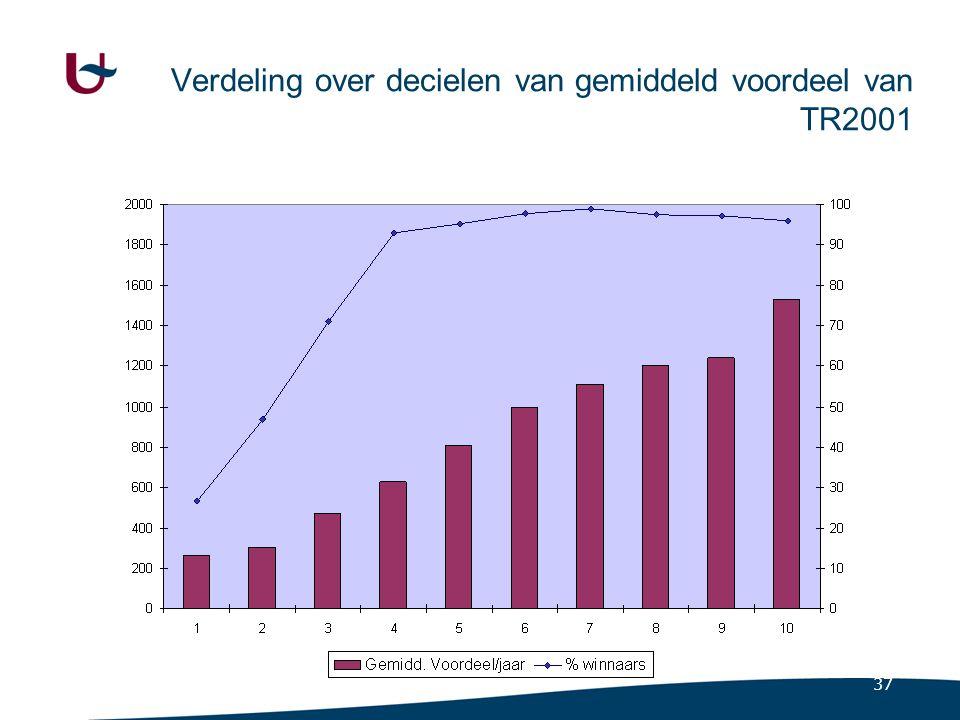 37 Verdeling over decielen van gemiddeld voordeel van TR2001