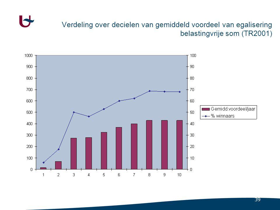 39 Verdeling over decielen van gemiddeld voordeel van egalisering belastingvrije som (TR2001)