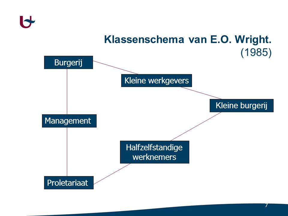7 Klassenschema van E.O. Wright. (1985) Burgerij Kleine werkgevers Halfzelfstandige werknemers Proletariaat Management Kleine burgerij