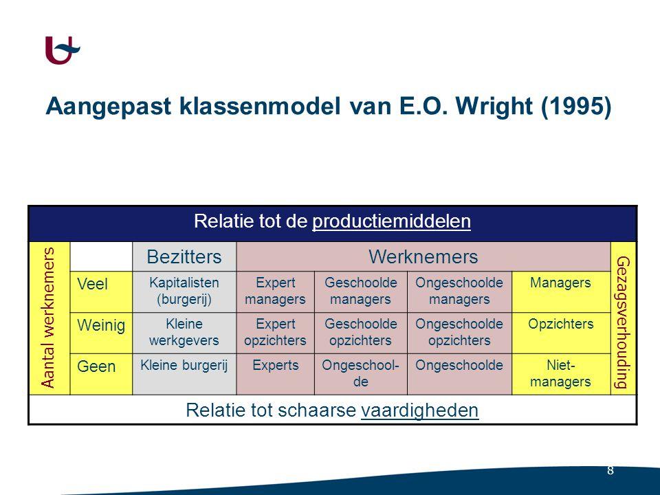8 Aangepast klassenmodel van E.O. Wright (1995) Relatie tot de productiemiddelen BezittersWerknemers Veel Kapitalisten (burgerij) Expert managers Gesc