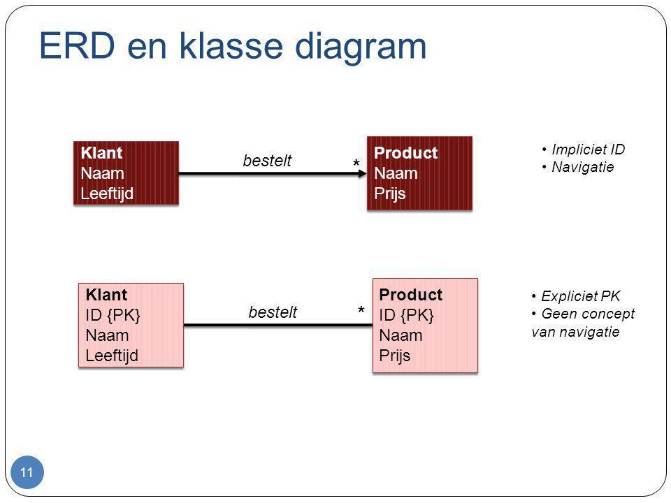 ERD en klasse diagram 11 Klant Naam Leeftijd Klant Naam Leeftijd Product Naam Prijs Product Naam Prijs * bestelt Klant ID {PK} Naam Leeftijd Klant ID