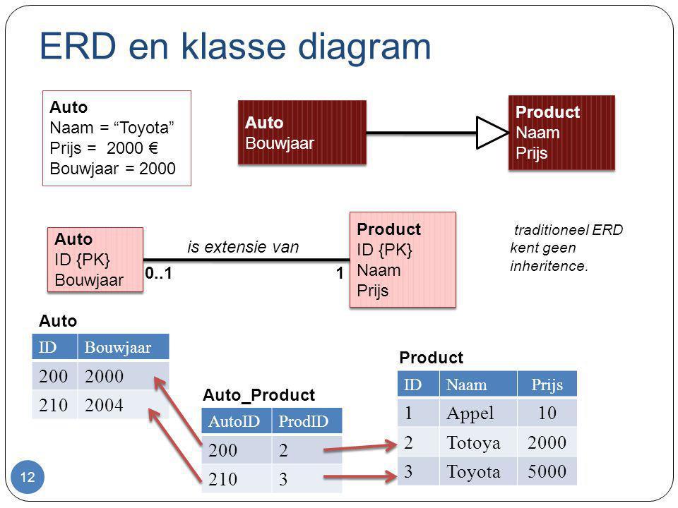 ERD en klasse diagram 12 Auto Bouwjaar Auto Bouwjaar Product Naam Prijs Product Naam Prijs Auto ID {PK} Bouwjaar Auto ID {PK} Bouwjaar Product ID {PK}
