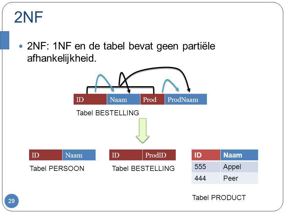 2NF 2NF: 1NF en de tabel bevat geen partiële afhankelijkheid. 29 IDNaamProdProdNaam IDNaam IDNaam 555Appel 444Peer IDProdID Tabel BESTELLING Tabel PER