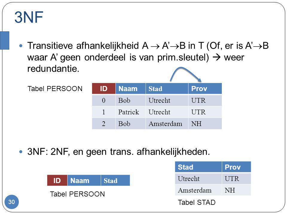3NF Transitieve afhankelijkheid A  A'  B in T (Of, er is A'  B waar A' geen onderdeel is van prim.sleutel)  weer redundantie. 3NF: 2NF, en geen tr