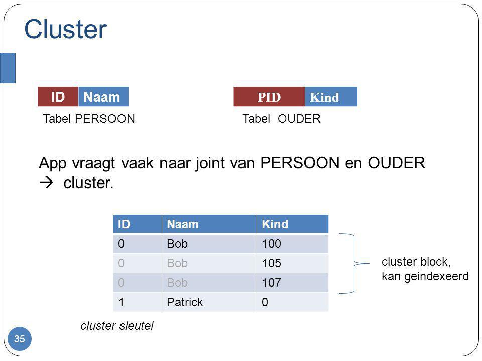 Cluster niet goed als je: vaak update/delete doet vaak PERSOON afzonderlijk moet aflopen 36 IDNaamKind 0Bob100 0Bob105 0Bob107 1Patrick0