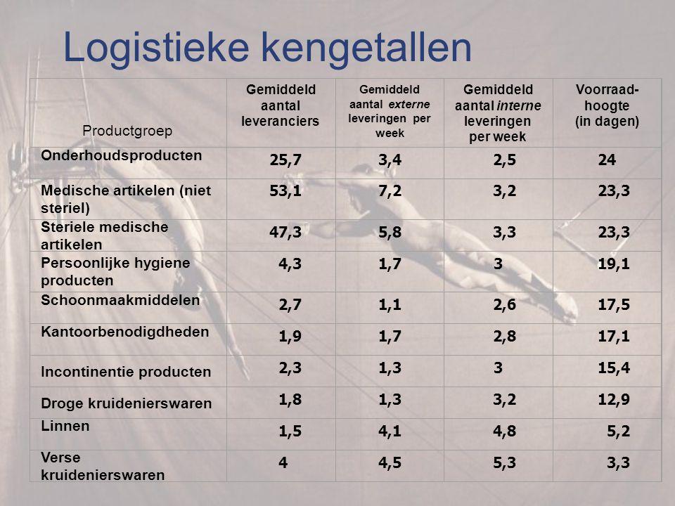 Logistieke kengetallen Productgroep Gemiddeld aantal leveranciers Gemiddeld aantal externe leveringen per week Gemiddeld aantal interne leveringen per week Voorraad- hoogte (in dagen) Onderhoudsproducten 25,73,4 2,524 Medische artikelen (niet steriel) 53,17,2 3,2 23,3 Steriele medische artikelen 47,35,8 3,3 23,3 Persoonlijke hygiene producten 4,31,73 19,1 Schoonmaakmiddelen 2,71,1 2,6 17,5 Kantoorbenodigdheden 1,91,7 2,8 17,1 Incontinentie producten 2,31,33 15,4 Droge kruidenierswaren 1,81,3 3,2 12,9 Linnen 1,54,1 4,8 5,2 Verse kruidenierswaren 44,5 5,3 3,3