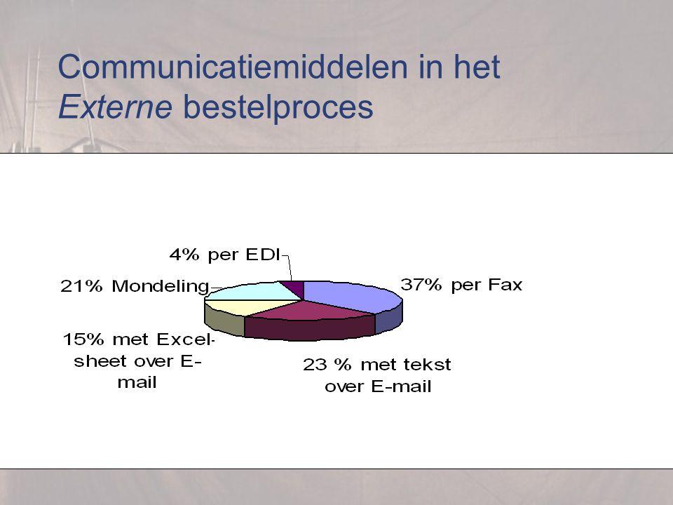 Communicatiemiddelen in het Externe bestelproces