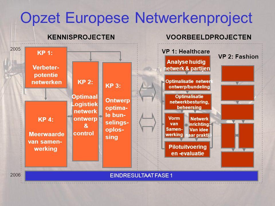 Opzet Europese Netwerkenproject KP 4: Meerwaarde van samen- werking 2005 2006 KP 1: Verbeter- potentie netwerken KP 2: Optimaal Logistiek netwerk ontwerp & control KP 3: Ontwerp optima- le bun- selings- oplos- sing EINDRESULTAAT FASE 1 Optimalisatie netwerk ontwerp/bundeling Optimalisatie netwerkbesturing, beheersing Vorm van Samen- werking Pilotuitvoering en -evaluatie Netwerk inrichting: Van idee naar praktijk Analyse huidig netwerk & partijen VP 1: Healthcare VP 2: Fashion KENNISPROJECTENVOORBEELDPROJECTEN