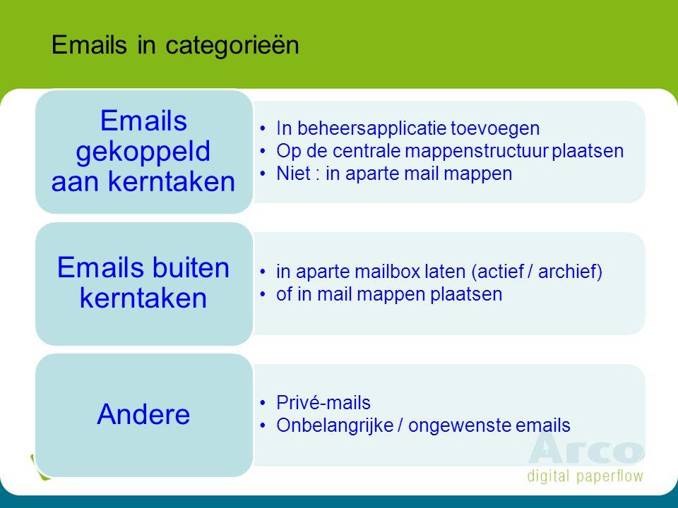18 Emails in categorieën In beheersapplicatie toevoegen Op de centrale mappenstructuur plaatsen Niet : in aparte mail mappen Emails gekoppeld aan kerntaken in aparte mailbox laten (actief / archief) of in mail mappen plaatsen Emails buiten kerntaken Privé-mails Onbelangrijke / ongewenste emails Andere