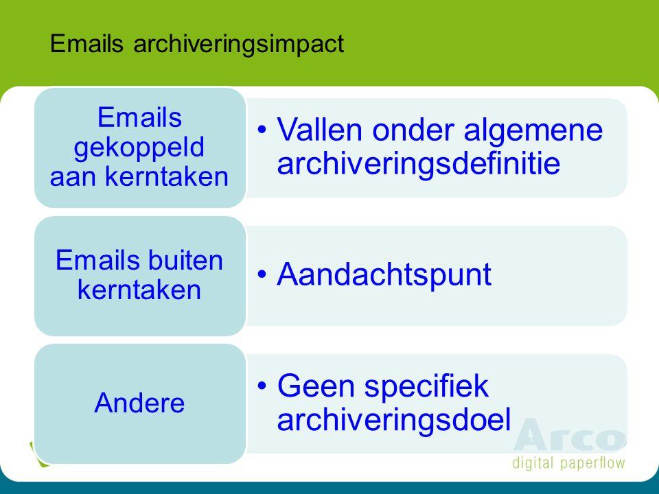 19 Emails archiveringsimpact Vallen onder algemene archiveringsdefinitie Emails gekoppeld aan kerntaken Aandachtspunt Emails buiten kerntaken Geen specifiek archiveringsdoel Andere