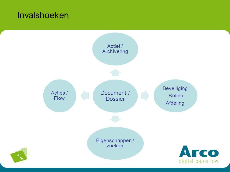 4 Invalshoeken Document / Dossier Actief / Archivering Beveiliging Rollen Afdeling Eigenschappen / zoeken Acties / Flow