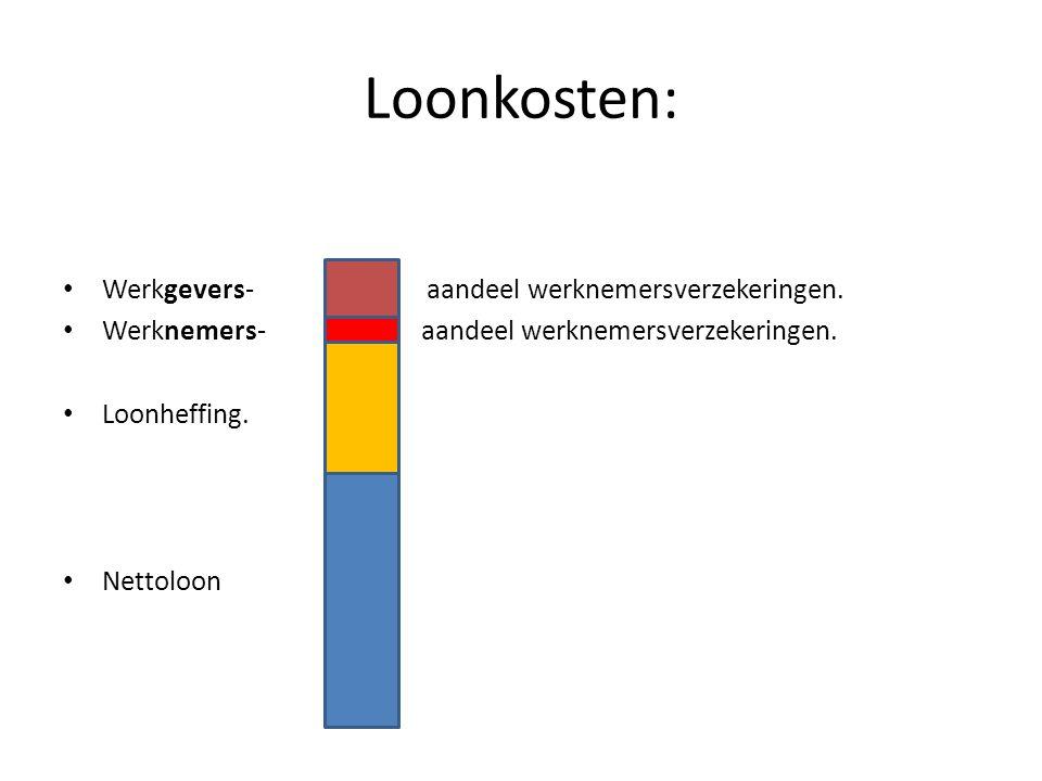Loonkosten: Werkgevers- aandeel werknemersverzekeringen.