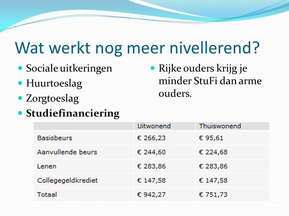 Wat werkt nog meer nivellerend? Sociale uitkeringen Huurtoeslag Zorgtoeslag Studiefinanciering Rijke ouders krijg je minder StuFi dan arme ouders.