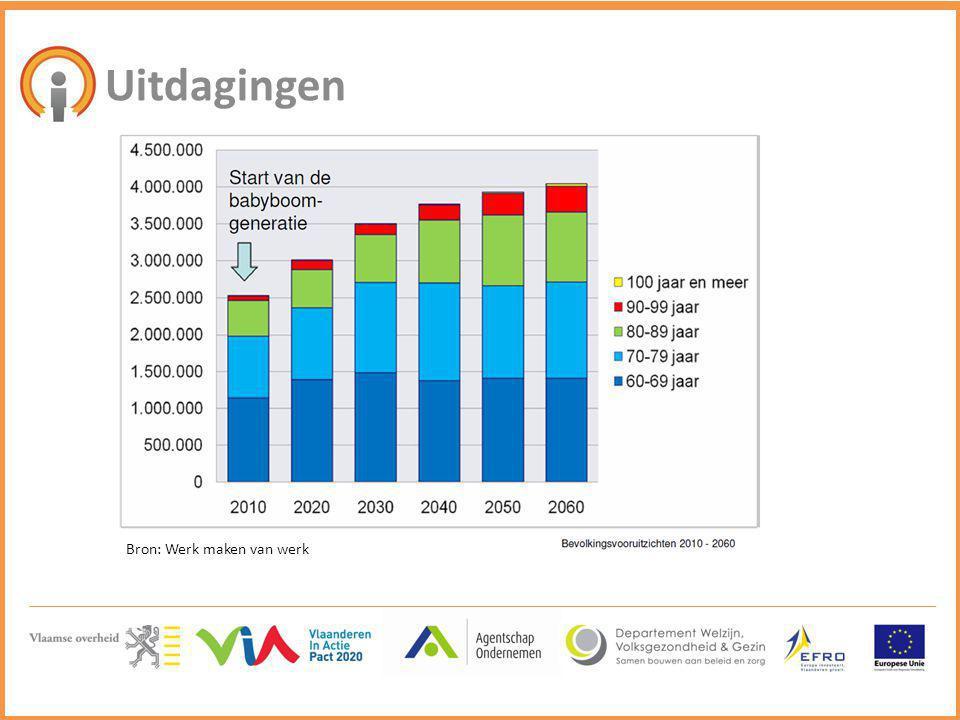 Call 2: klassiek demonstratrieproject subsidie 1.000.000€ 200.000€ ENKEL PERSONEELSKOSTEN SUBSIDIABEL, GEEN OVERHEAD- OF WERKINGSKOSTEN  SAMENWERKING TUSSEN EEN ZORGACTOR, EEN ONDERNEMER EN EVENTUEEL EEN KENNISINSTELLING  SUBSIDIE BEDRAAGT 80% VAN DE AANVAARDE PROJECTKOSTEN  EFFECTIEVE LOONKOST KAN TOT 100% WORDEN BETOELAAGD  MINIMAAL 20% EIGEN INBRENG IN NATURA OF CASH, MET MINIMUM 10% AAN CASH  VLAAMSE KENNISINSTELLINGEN KOMEN IN AANMERKING ALS ZE WEZENLIJK BIJDRAGEN AAN DE FINALISATIE VAN HET PROJECT.