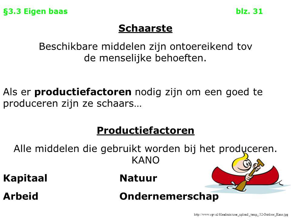 §3.3 Eigen baasblz. 31 Als er productiefactoren nodig zijn om een goed te produceren zijn ze schaars… Productiefactoren Alle middelen die gebruikt wor