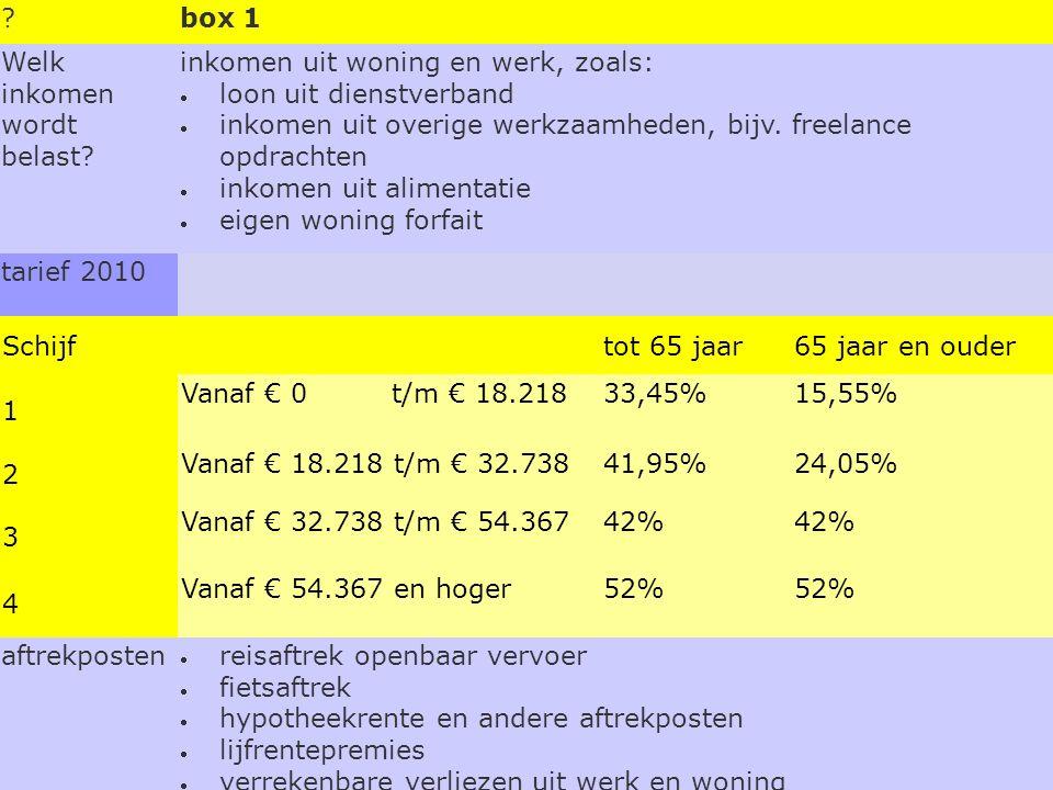 ?box 1 Welk inkomen wordt belast? inkomen uit woning en werk, zoals: loon uit dienstverband inkomen uit overige werkzaamheden, bijv. freelance opdra