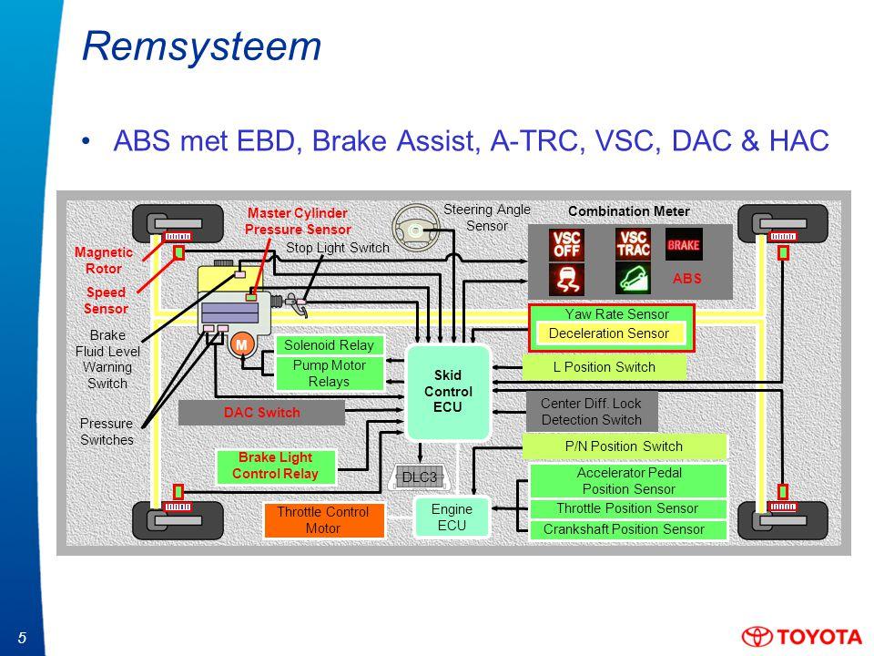 6 Remsysteem Plaats van de componenten ABS/TRC ECU Remlicht- schakelaar G-kracht en draaihoeksensor DAC schakelaar VSC pieper Instrumentenpaneel (diverse controlelampjes) H / L schakelpook Stuurhoek- sensor DLC3 Schakelaar middendifferentieelsper
