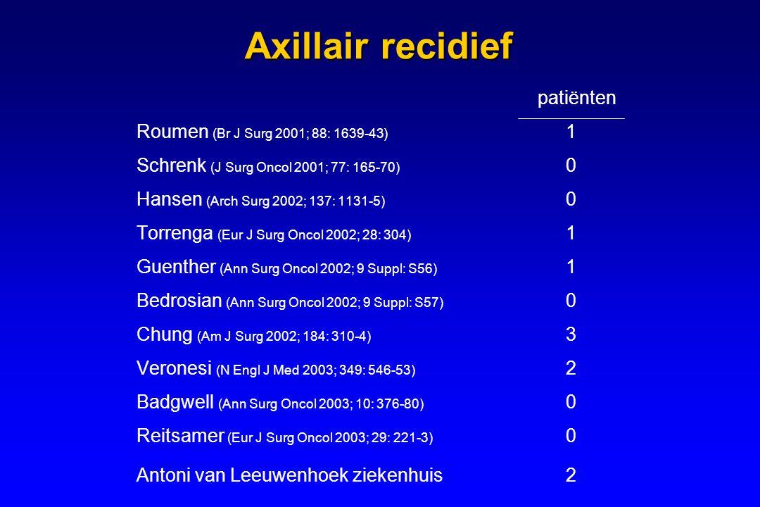 Axillair recidief patiënten Roumen (Br J Surg 2001; 88: 1639-43) 1 Schrenk (J Surg Oncol 2001; 77: 165-70) 0 Hansen (Arch Surg 2002; 137: 1131-5) 0 Torrenga (Eur J Surg Oncol 2002; 28: 304) 1 Guenther (Ann Surg Oncol 2002; 9 Suppl: S56) 1 Bedrosian (Ann Surg Oncol 2002; 9 Suppl: S57) 0 Chung (Am J Surg 2002; 184: 310-4) 3 Veronesi (N Engl J Med 2003; 349: 546-53) 2 Badgwell (Ann Surg Oncol 2003; 10: 376-80) 0 Reitsamer (Eur J Surg Oncol 2003; 29: 221-3) 0 Antoni van Leeuwenhoek ziekenhuis2