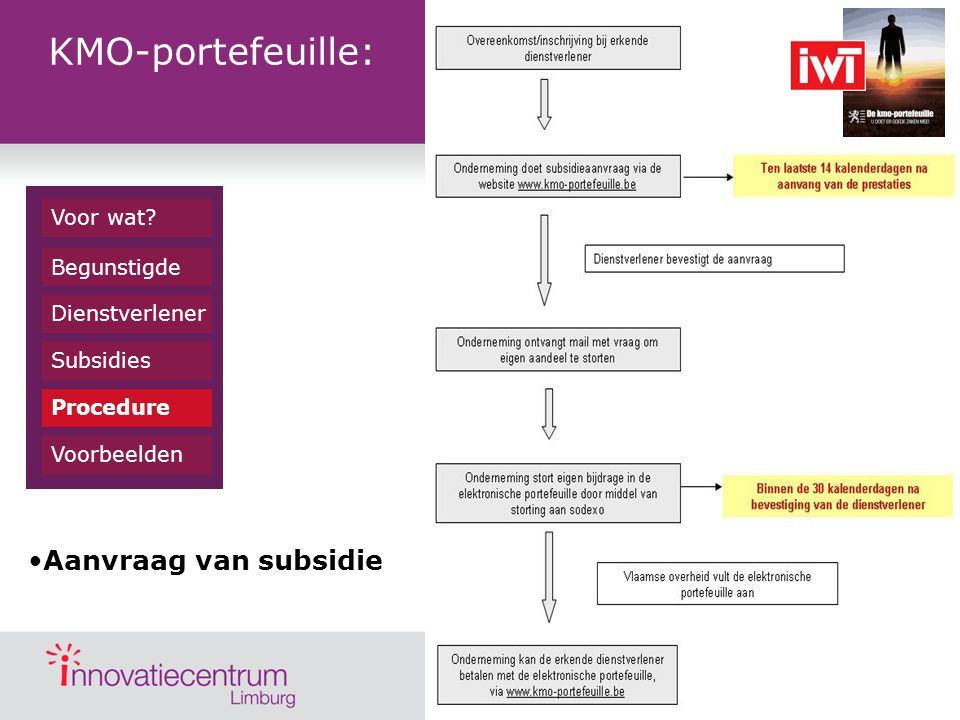Dienstverlener Begunstigde Subsidies Procedure Voorbeelden Voor wat? Aanvraag van subsidie KMO-portefeuille: