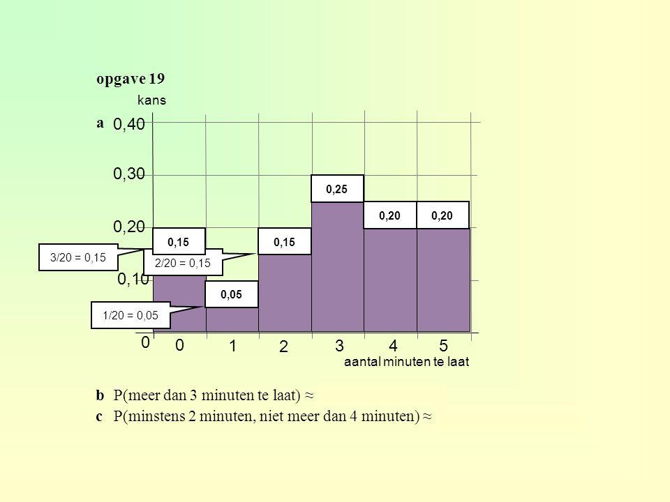 opgave 19 bP(meer dan 3 minuten te laat) ≈ 0,2 + 0,2 = 0,4 cP(minstens 2 minuten, niet meer dan 4 minuten) ≈ 0,15 + 0,25 + 0,2 = 0,6 a 0 1 2 345 0,10