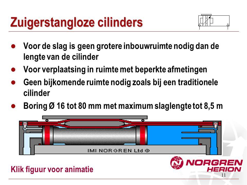 11 Zuigerstangloze cilinders Voor de slag is geen grotere inbouwruimte nodig dan de lengte van de cilinder Voor verplaatsing in ruimte met beperkte af