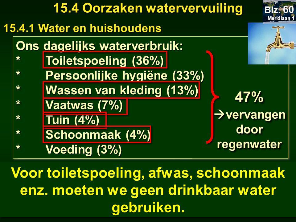 Niet al het water dat we gebruiken moet drinkwater zijn!!! Ons dagelijks waterverbruik: *Toiletspoeling (36%) *Persoonlijke hygiëne (33%) *Wassen van
