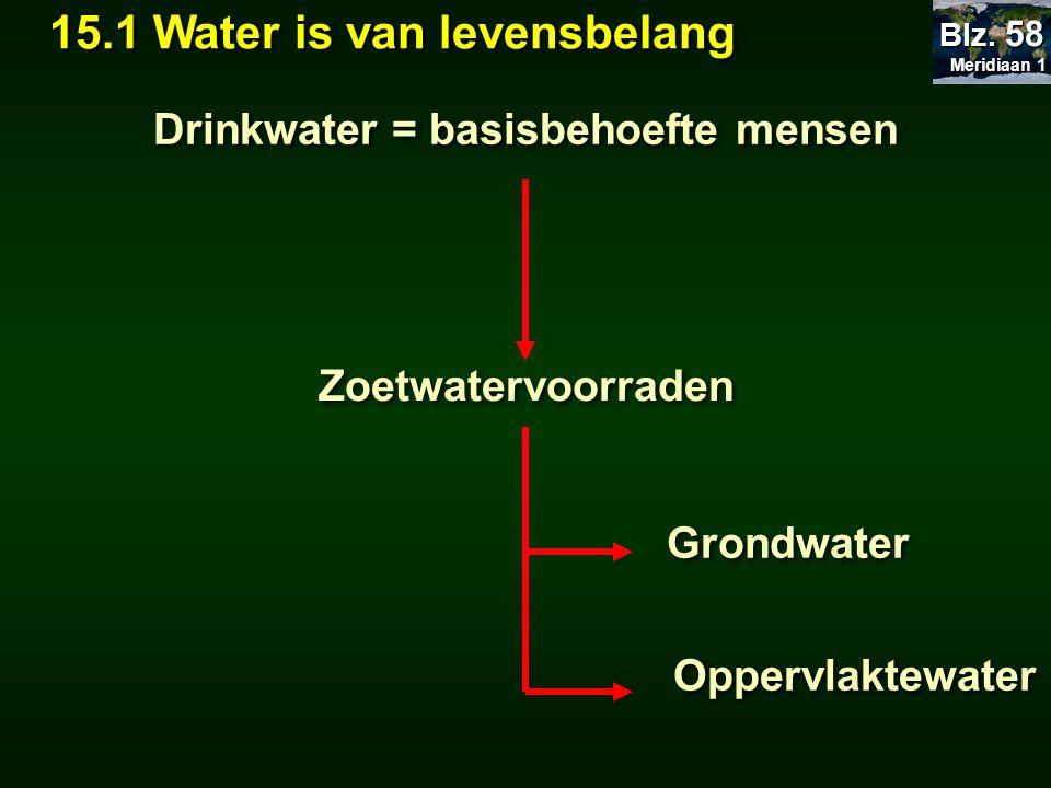 Drinkwater = basisbehoefte mensen Meridiaan 1 Meridiaan 1 Blz. 58 Zoetwatervoorraden Grondwater Oppervlaktewater 15.1 Water is van levensbelang