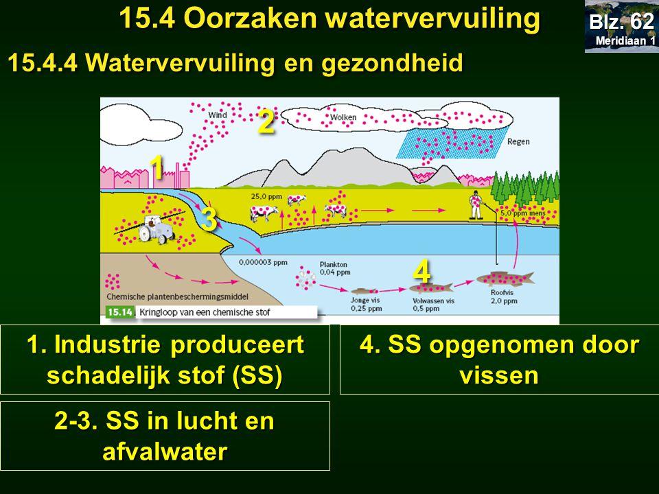 Meridiaan 1 Meridiaan 1 Blz. 62 15.4 Oorzaken watervervuiling 15.4.4 Watervervuiling en gezondheid 2-3. SS in lucht en afvalwater 1. Industrie produce