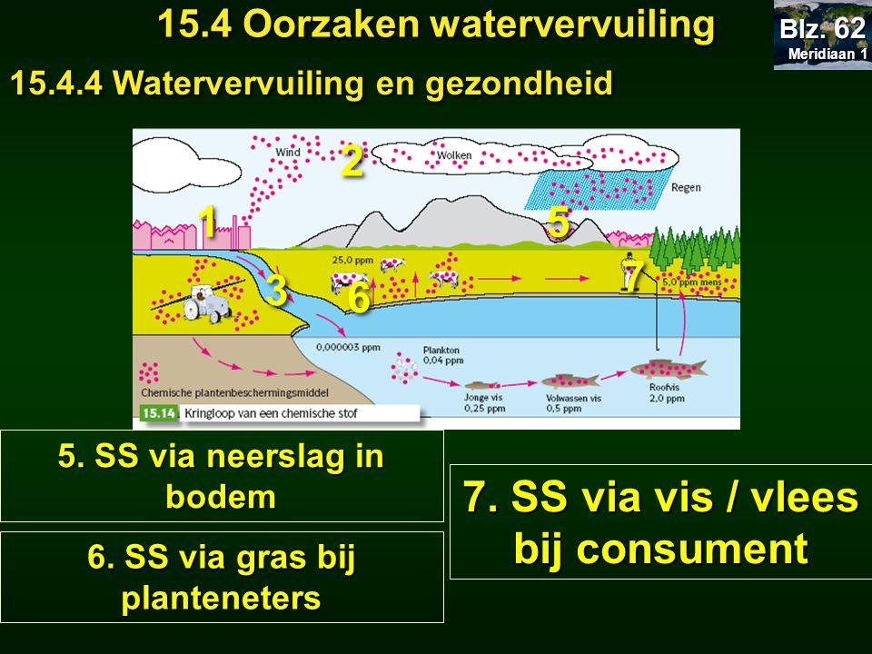 Meridiaan 1 Meridiaan 1 Blz. 62 15.4 Oorzaken watervervuiling 15.4.4 Watervervuiling en gezondheid 1 1 2 2 3 3 5 5 6 6 6. SS via gras bij planteneters
