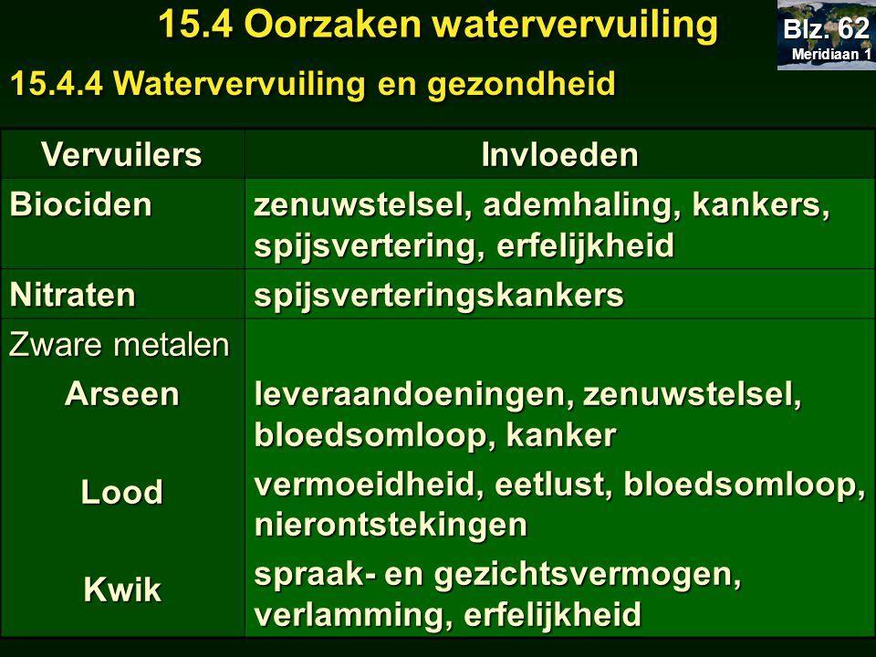 Meridiaan 1 Meridiaan 1 Blz. 62 15.4 Oorzaken watervervuiling 15.4.4 Watervervuiling en gezondheid VervuilersInvloedenBiociden zenuwstelsel, ademhalin