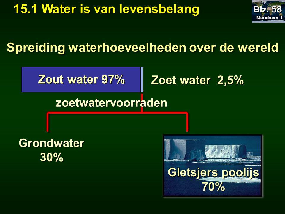 Zout water 97% Zoet water 2,5% Grondwater30% Gletsjers poolijs 70% zoetwatervoorraden Spreiding waterhoeveelheden over de wereld Meridiaan 1 Meridiaan