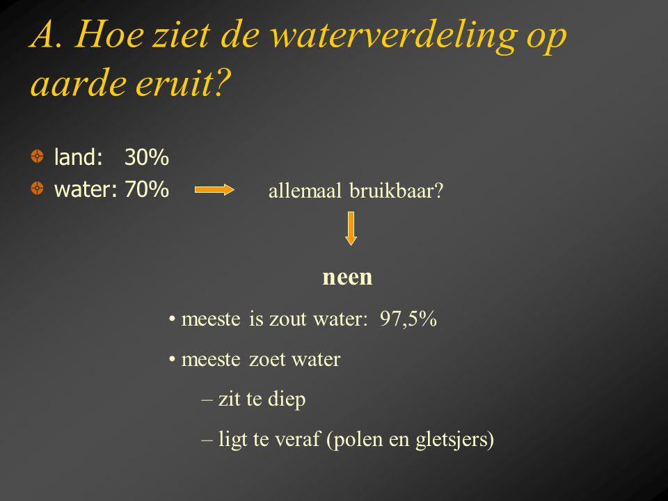 A. Hoe ziet de waterverdeling op aarde eruit? land: 30% water: 70% neen meeste is zout water: 97,5% meeste zoet water – zit te diep – ligt te veraf (p