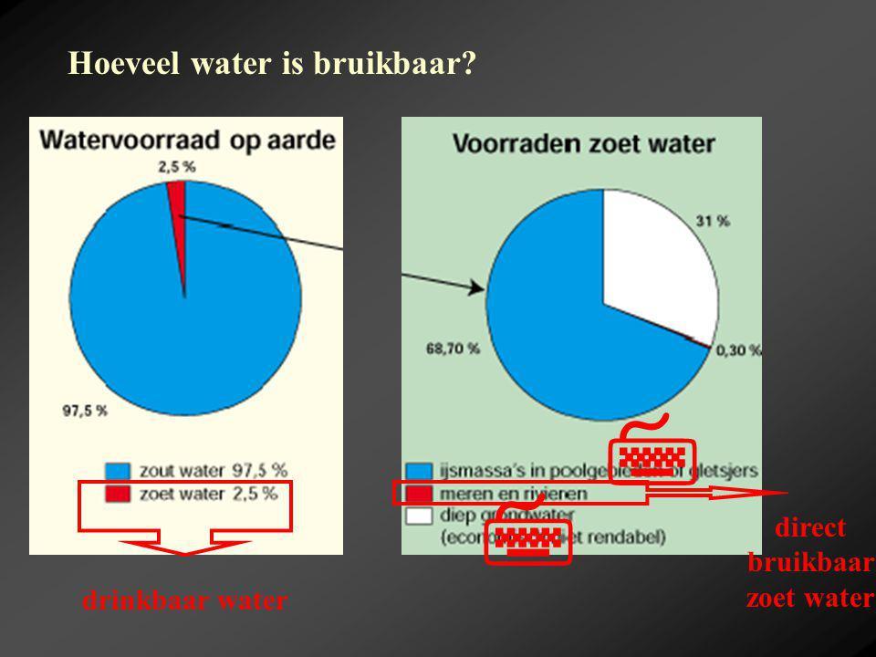 A.Hoe ziet de waterverdeling op aarde eruit.