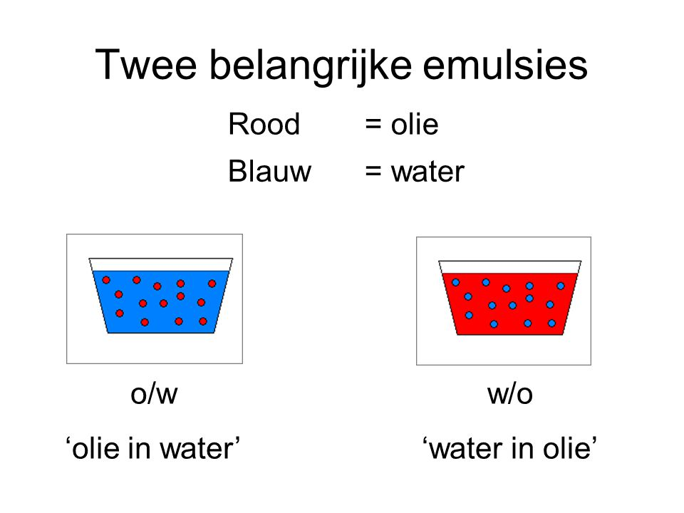 Twee belangrijke emulsies Rood = olie Blauw = water o/w 'olie in water' w/o 'water in olie'