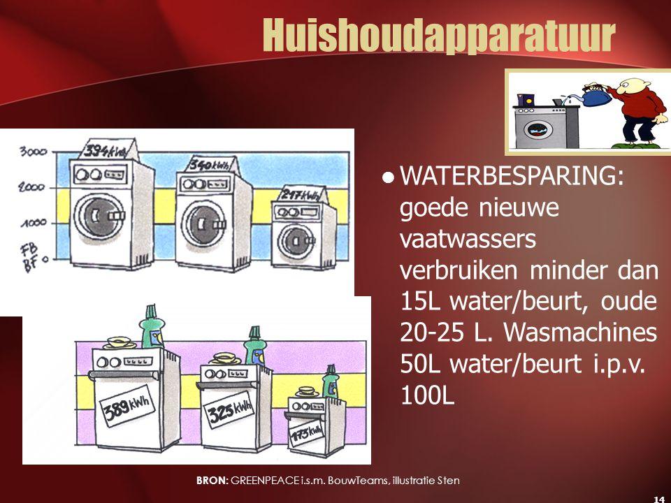 14 Huishoudapparatuur WATERBESPARING: goede nieuwe vaatwassers verbruiken minder dan 15L water/beurt, oude 20-25 L. Wasmachines 50L water/beurt i.p.v.