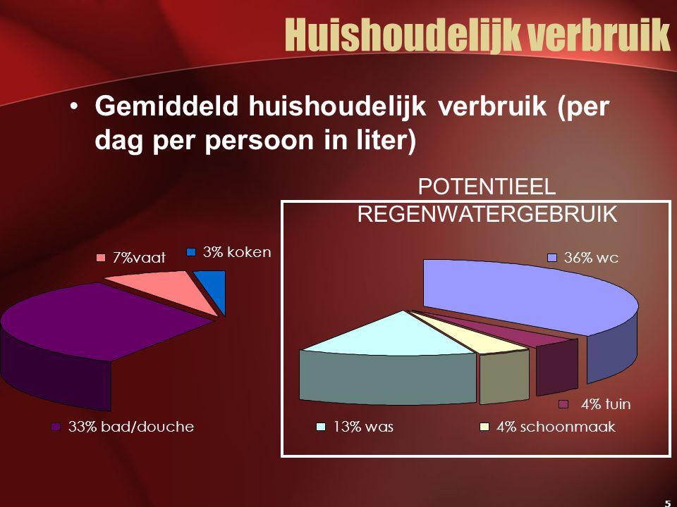 5 Huishoudelijk verbruik Gemiddeld huishoudelijk verbruik (per dag per persoon in liter) POTENTIEEL REGENWATERGEBRUIK 36% wc 4% tuin 4% schoonmaak13% was33% bad/douche 7%vaat 3% koken