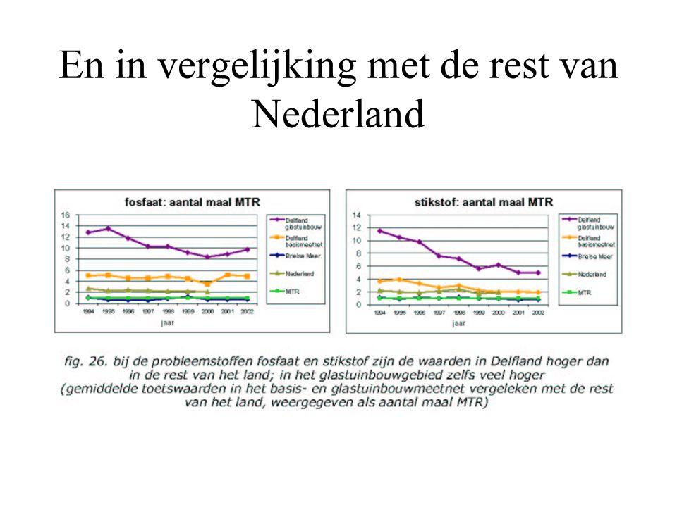 En in vergelijking met de rest van Nederland
