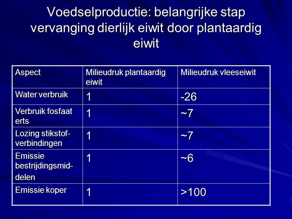 Voedselproductie: belangrijke stap vervanging dierlijk eiwit door plantaardig eiwit Aspect Milieudruk plantaardig eiwit Milieudruk vleeseiwit Water ve