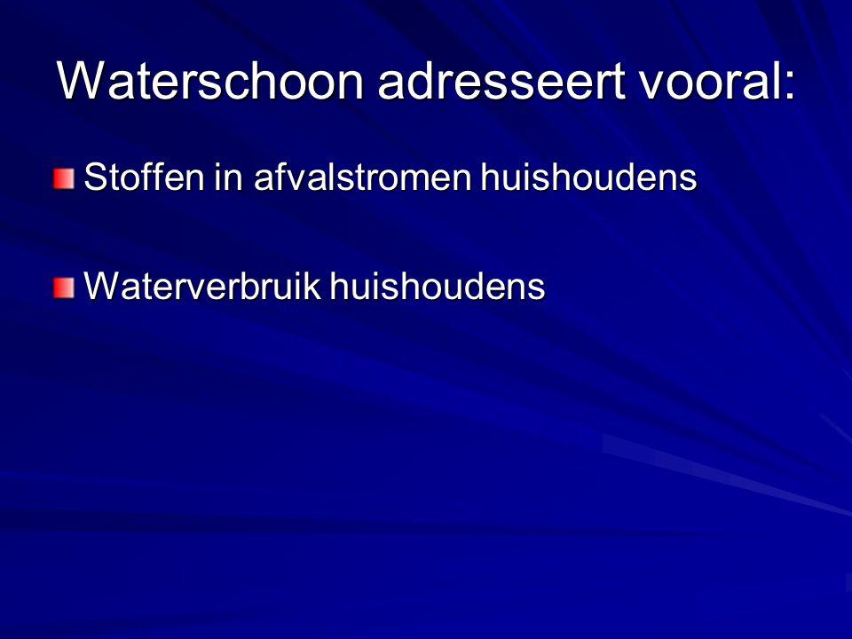 Waterschoon adresseert vooral: Stoffen in afvalstromen huishoudens Waterverbruik huishoudens
