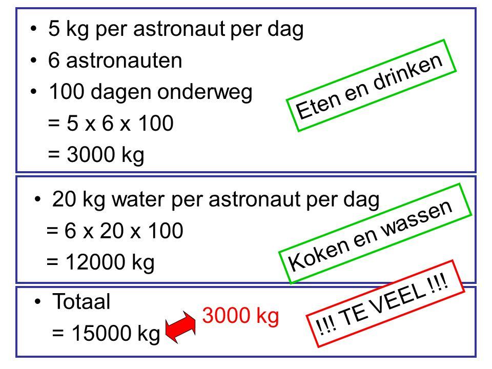 20 kg water per astronaut per dag = 6 x 20 x 100 = 12000 kg 5 kg per astronaut per dag 6 astronauten 100 dagen onderweg = 5 x 6 x 100 = 3000 kg Totaal = 15000 kg Eten en drinken Koken en wassen !!.