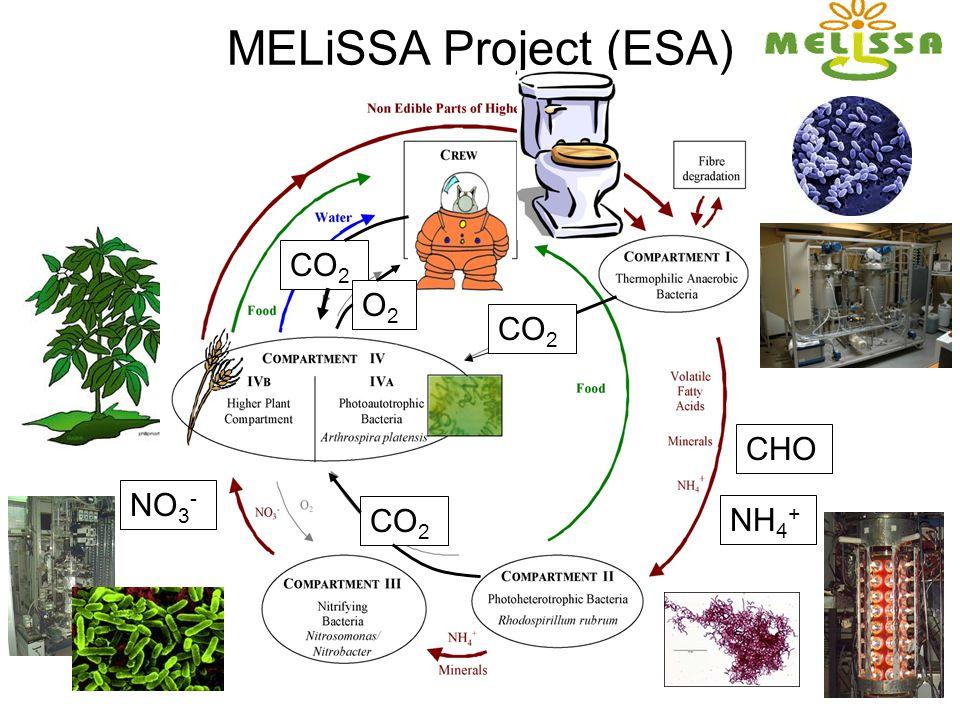 MELiSSA Project (ESA) CHO NH 4 + CO 2 NO 3 - CO 2 O2O2