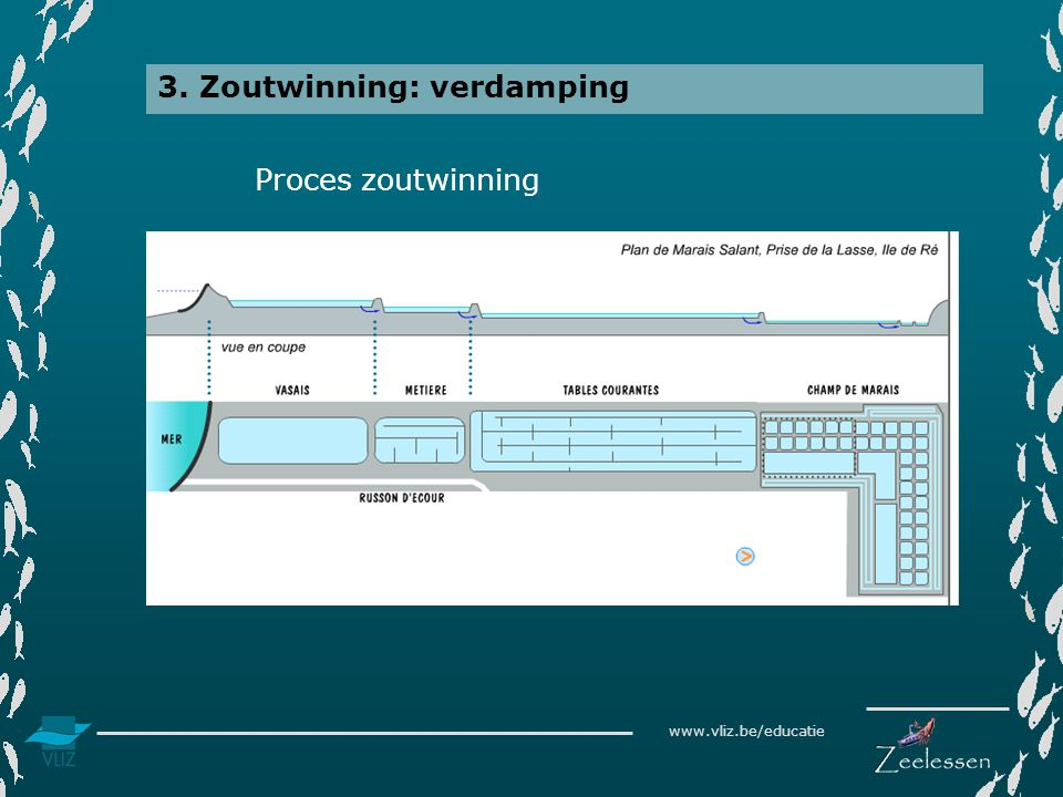 www.vliz.be/educatie 3. Zoutwinning: verdamping Proces zoutwinning