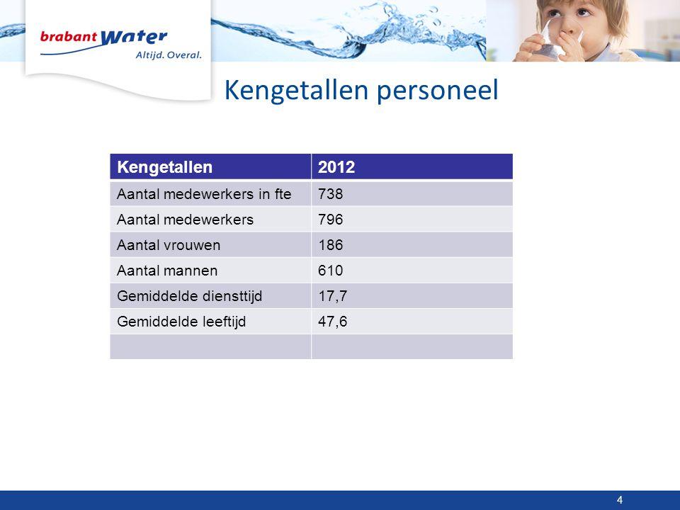 Kengetallen personeel Kengetallen2012 Aantal medewerkers in fte738 Aantal medewerkers796 Aantal vrouwen186 Aantal mannen610 Gemiddelde diensttijd17,7