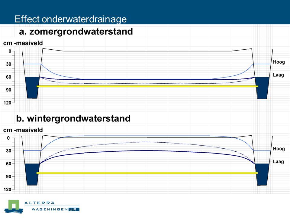 Effect onderwaterdrainage