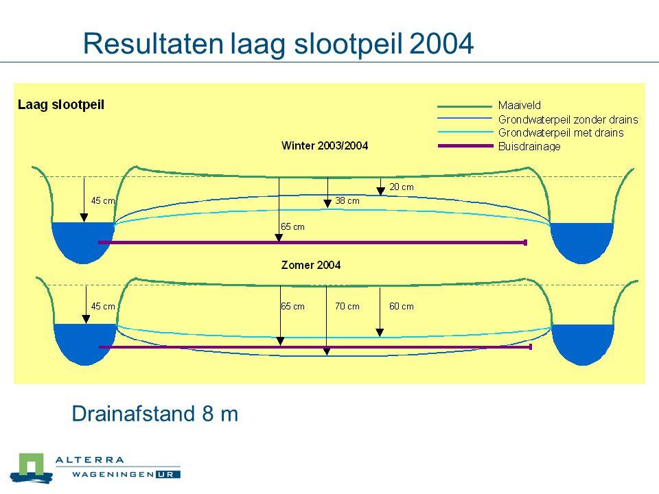 Resultaten laag slootpeil 2004 Drainafstand 8 m