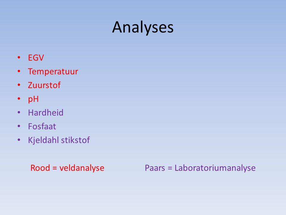 Analyses EGV Temperatuur Zuurstof pH Hardheid Fosfaat Kjeldahl stikstof Rood = veldanalysePaars = Laboratoriumanalyse