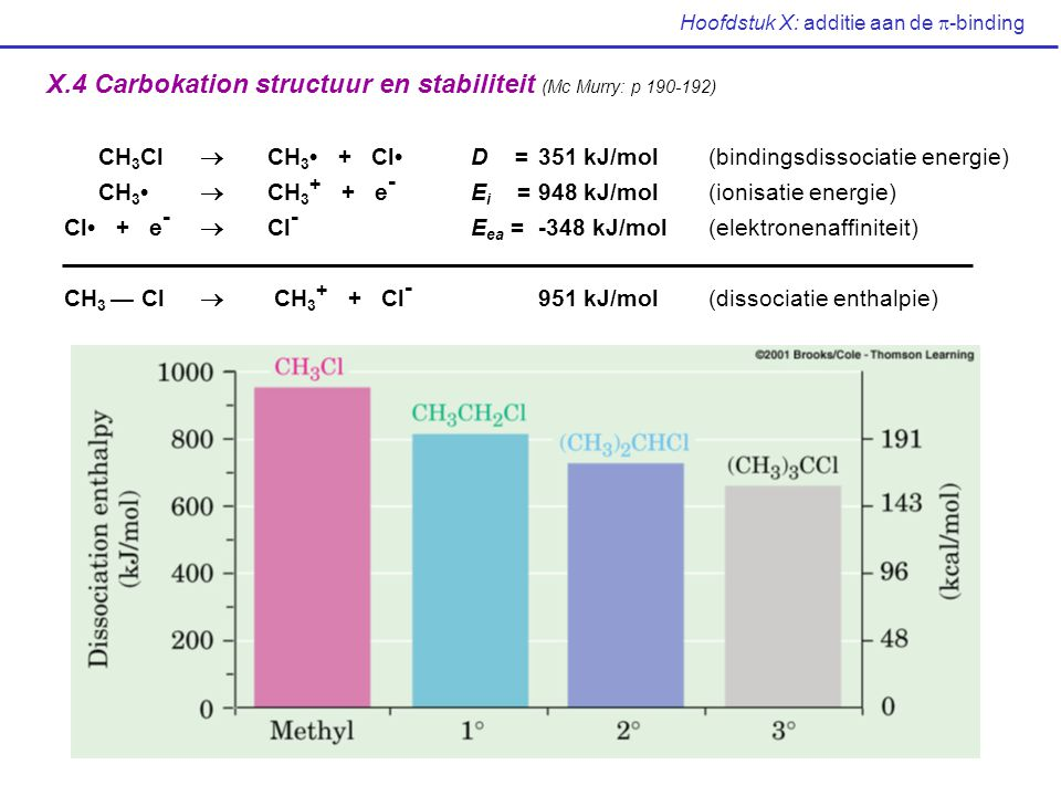Hoofdstuk X: additie aan de  -binding X.4 Carbokation structuur en stabiliteit (Mc Murry: p 190-192) CH 3 Cl  CH 3 + ClD = 351 kJ/mol (bindingsdisso